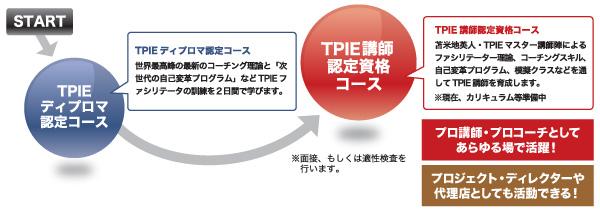 START→TPIEディプロマ認定コース→TPIE講師認定資格コース